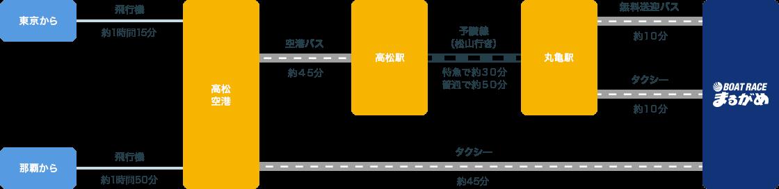 競艇 ライブ 丸亀 無料 無料競艇予想、競艇必勝法のフネダス